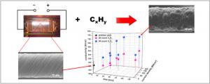 エチレン雰囲気化通電加熱によるカーボンナノチューブ紡績糸の低抵抗化 (improvement of electrical conductivity of carbon nanotube yarn by Joule heating)