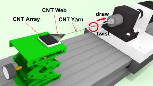 カーボンナノチューブの乾式紡績法 (dry-spinning method of carbon nanotube)