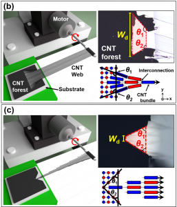 カーボンナノチューブの紡績性評価 (evaluation of dry-drawability of carbon nanotube array)