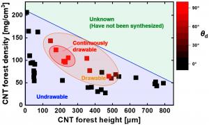 カーボンナノチューブアレイ構造と紡績性の関係 (dry spinnability of carbon nanotube array as a function of height and density)_井上寛隆