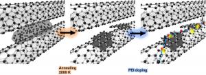 加熱処理によるカーボンナノチューブ紡績糸の熱電特性向上 (improving thermoelectric properties of carbon nanotube yarn by Joule heating)_井上寛隆