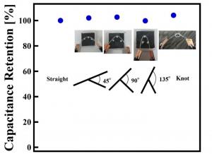 カーボンナノチューブ紡績糸を用いた線状スーパーキャパシタ (line-shaped super capacitor of carbon nanotube yarns)