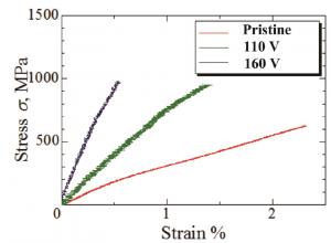 通電加熱によるカーボンナノチューブの高強度化 (improvement of carbon nanotube yarn strength by Joule heating))